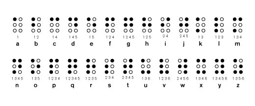 the image below shows the braille representation of each of the 26 letters of the alphabet along with its dot number